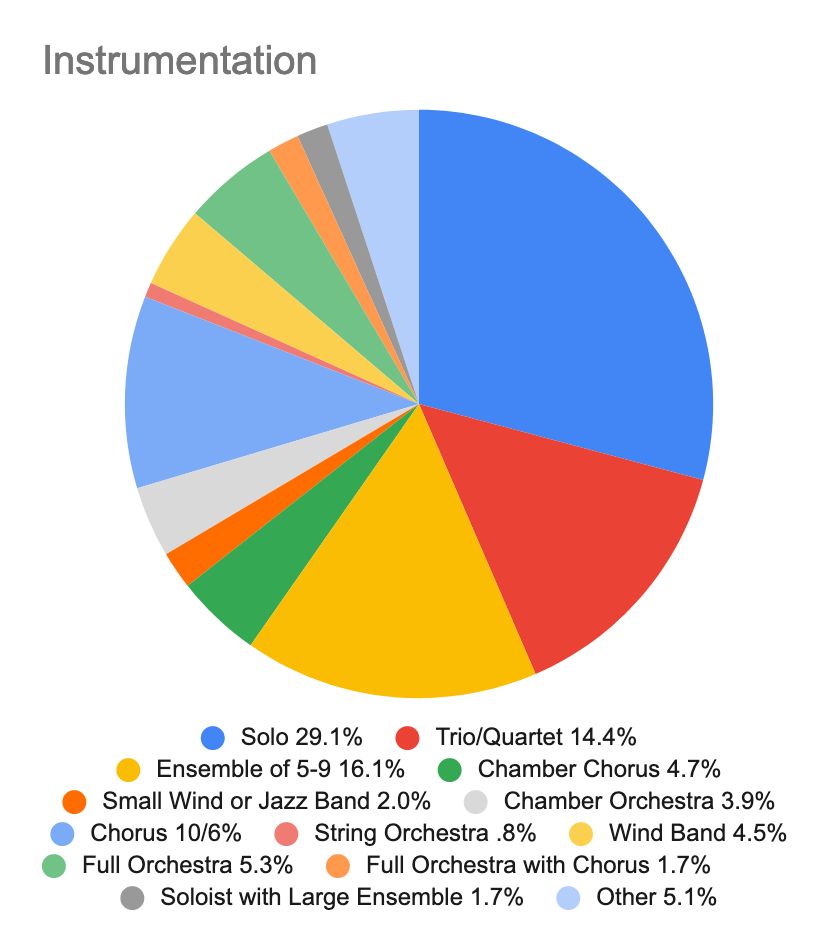 A pie chart showing the instrumentation of works commissioned from composers queried in the survey.