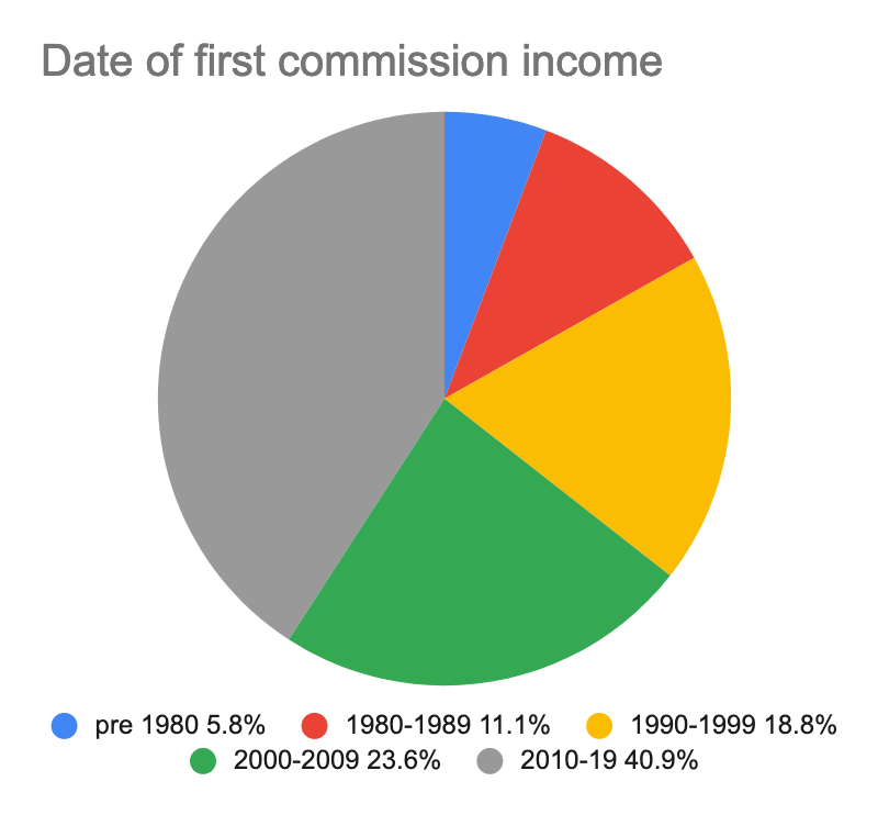 A pie chart showing the date of first commission income of composers queried in the survey.