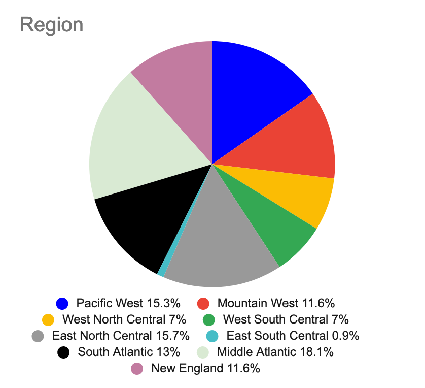 A pie chart showing the regions where composers queried in the survey live.